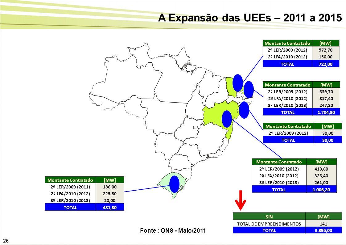 25 A Expansão das UEEs – 2011 a 2015 SIN[MW] TOTAL DE EMPREENDIMENTOS141 TOTAL3.895,00 Montante Contratado[MW] 2º LER/2009 (2012)418,80 2º LFA/2010 (2