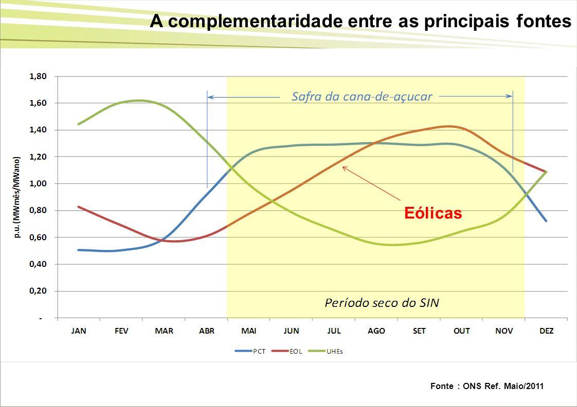 A complementaridade entre as principais fontes Fonte : ONS Ref. Maio/2011 Eólicas