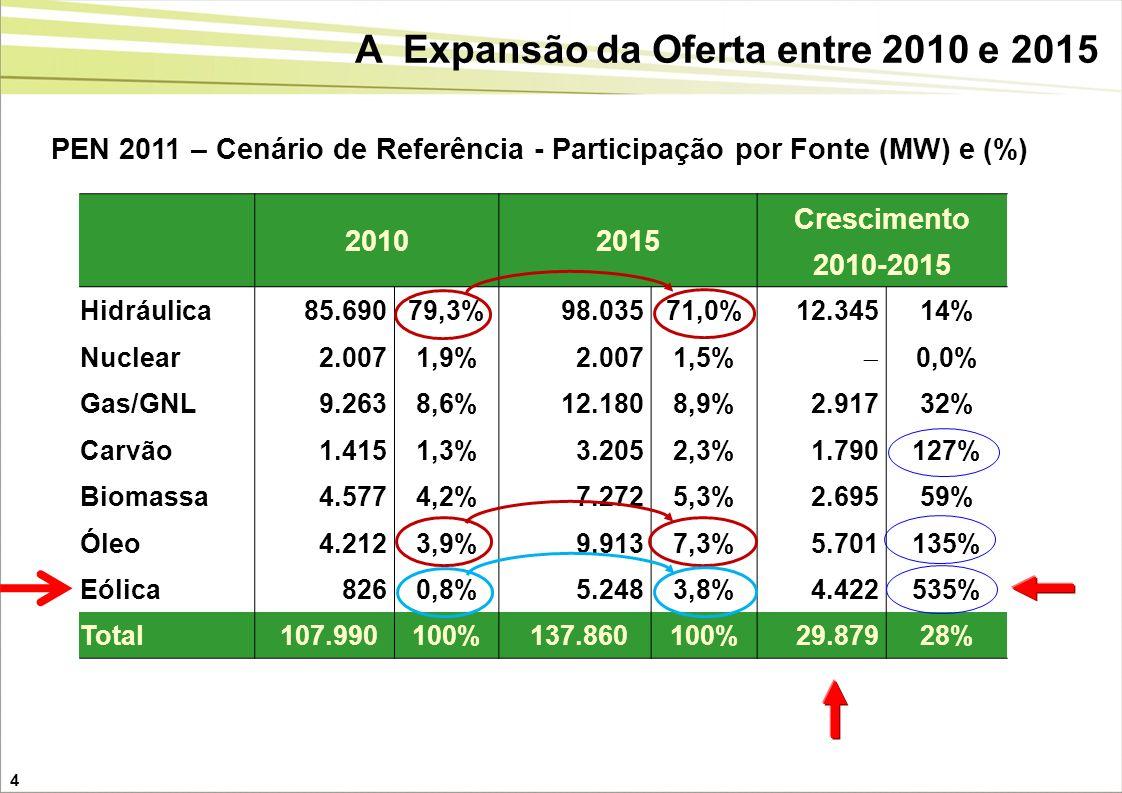 A Expansão da Oferta entre 2010 e 2015 4 20102015 Crescimento 2010-2015 Hidráulica 85.69079,3% 98.03571,0% 12.34514% Nuclear 2.0071,9% 2.0071,5% 0,0%