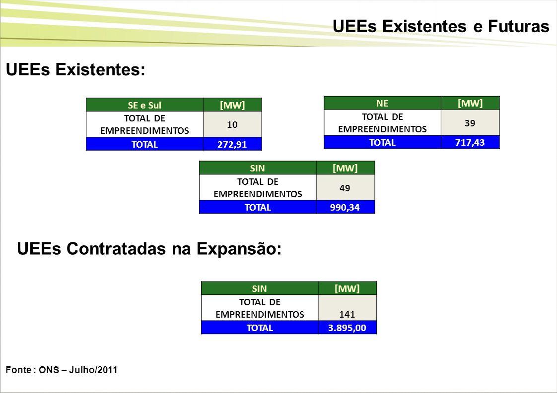 UEEs Existentes: NE[MW] TOTAL DE EMPREENDIMENTOS 39 TOTAL717,43 Fonte : ONS – Julho/2011 SE e Sul[MW] TOTAL DE EMPREENDIMENTOS 10 TOTAL272,91 SIN[MW]