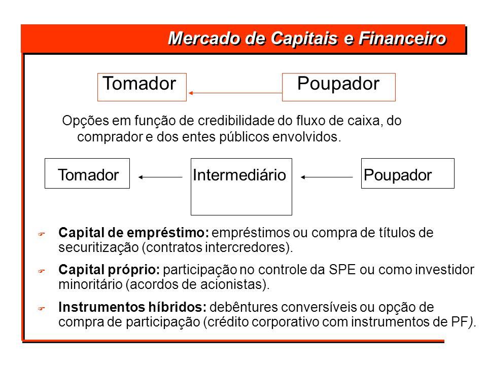 TomadorPoupador Tomador Intermediário Poupador Mercado de Capitais e Financeiro Opções em função de credibilidade do fluxo de caixa, do comprador e do