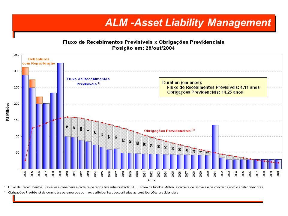 ALM -Asset Liability Management