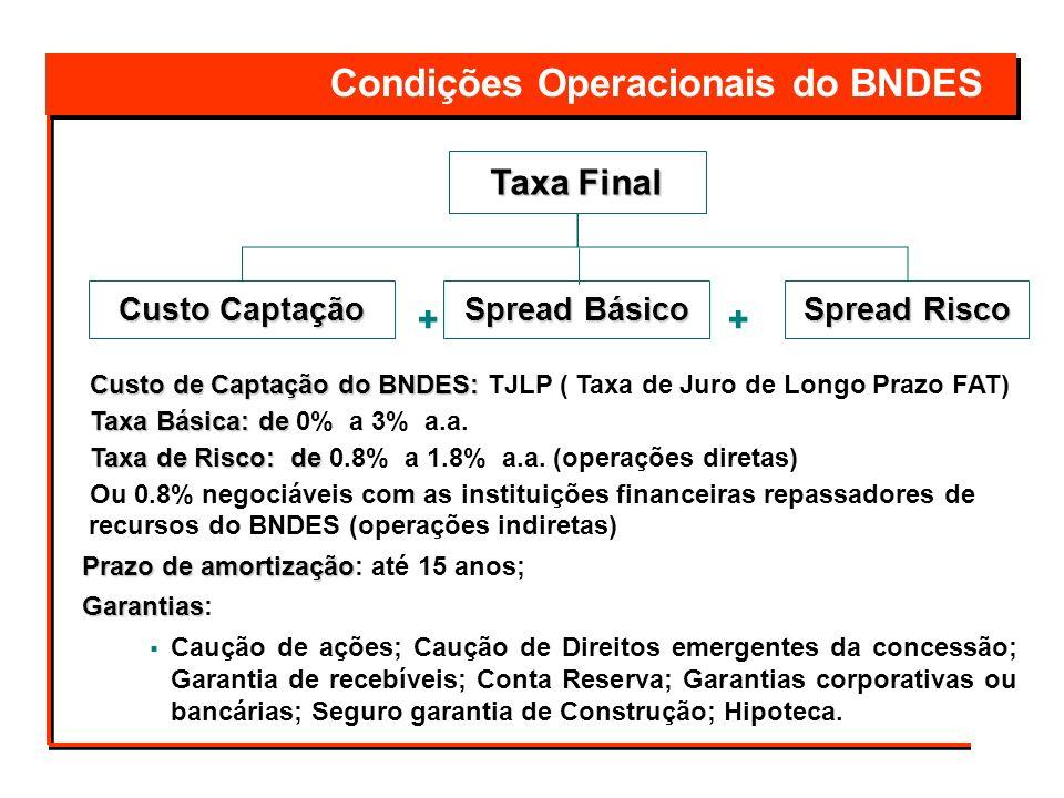 Condições Operacionais do BNDES ++ Custo Captação Spread Básico Spread Risco Custo de Captação do BNDES: Custo de Captação do BNDES: TJLP ( Taxa de Ju