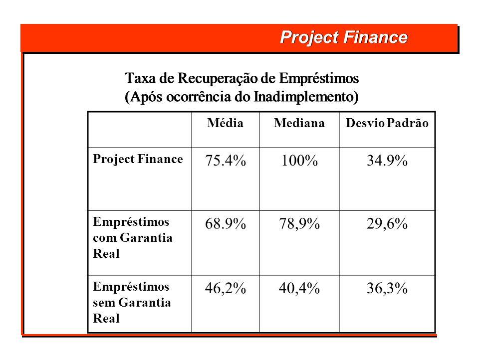 Project Finance Taxa de Recuperação de Empréstimos (Após ocorrência do Inadimplemento) Taxa de Recuperação de Empréstimos (Após ocorrência do Inadimpl