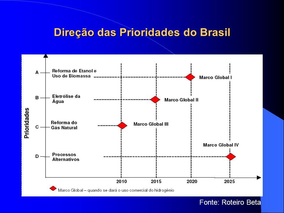 Direção das Prioridades do Brasil Fonte: Roteiro Beta