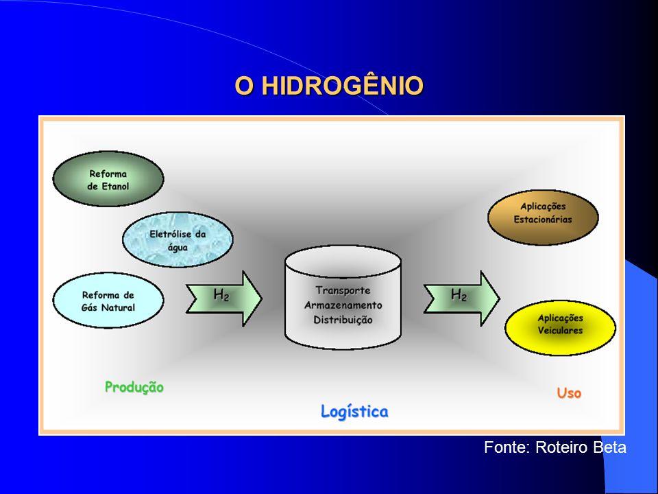 Objetivo Comparar a estratégia da Islândia de introdução do Hidrogênio em sua matriz energética com a estratégia do Brasil.