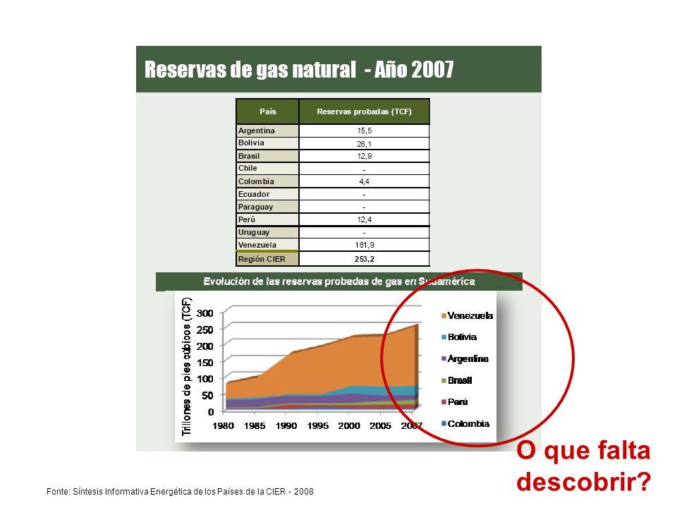 Fonte: Síntesis Informativa Energética de los Países de la CIER - 2008 O que falta descobrir?
