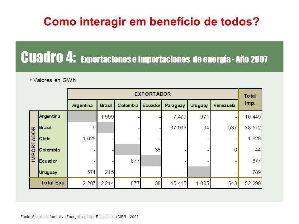 Fonte: Síntesis Informativa Energética de los Países de la CIER - 2008 Como interagir em benefício de todos?