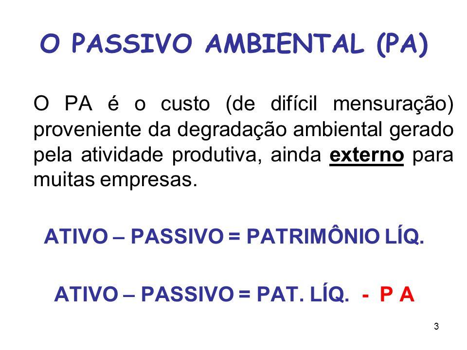3 O PASSIVO AMBIENTAL (PA) O PA é o custo (de difícil mensuração) proveniente da degradação ambiental gerado pela atividade produtiva, ainda externo para muitas empresas.