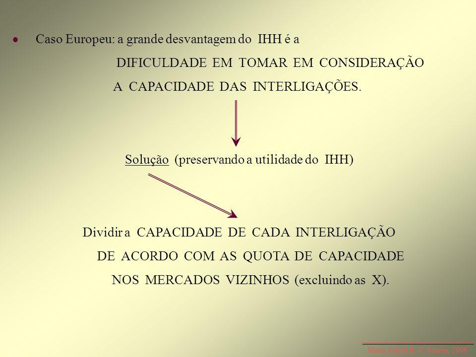 Maria Isabel R. T. Soares, 2006 Caso Europeu: a grande desvantagem do IHH é a DIFICULDADE EM TOMAR EM CONSIDERAÇÃO A CAPACIDADE DAS INTERLIGAÇÕES. Sol