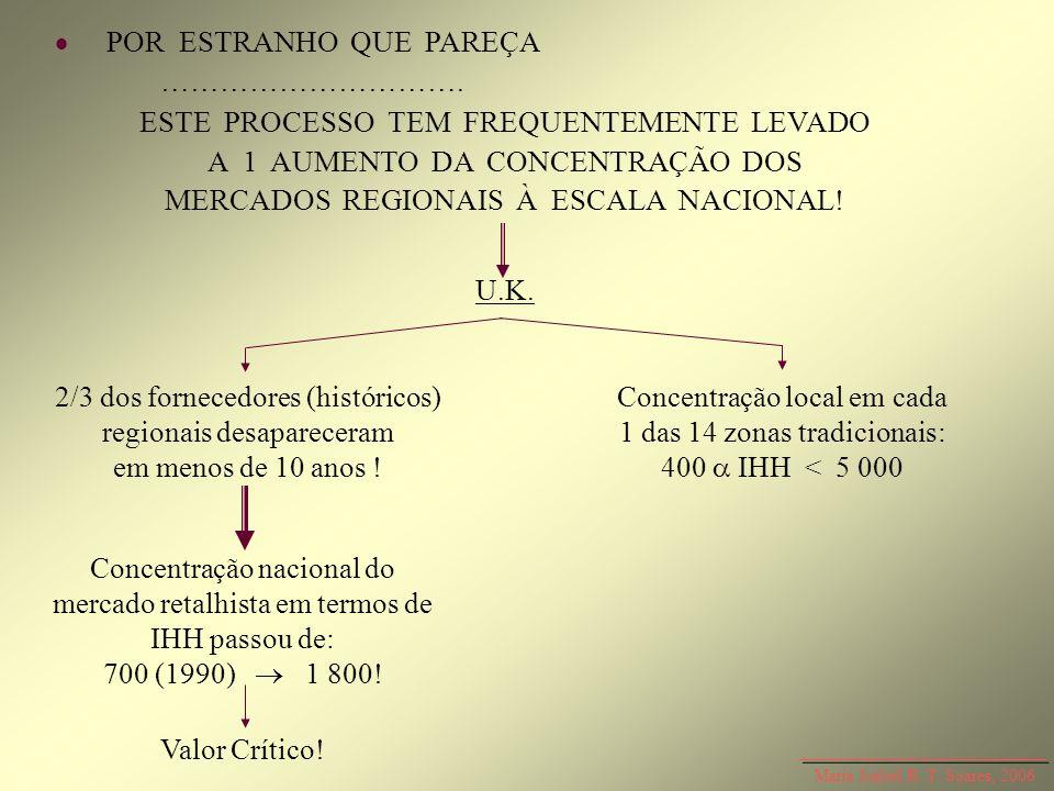 Maria Isabel R. T. Soares, 2006 POR ESTRANHO QUE PAREÇA …………………………. ESTE PROCESSO TEM FREQUENTEMENTE LEVADO A 1 AUMENTO DA CONCENTRAÇÃO DOS MERCADOS R