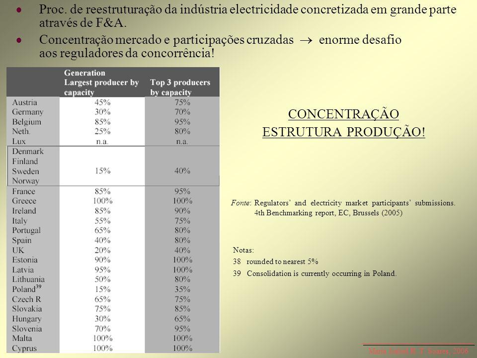 Maria Isabel R. T. Soares, 2006 Proc. de reestruturação da indústria electricidade concretizada em grande parte através de F&A. Concentração mercado e