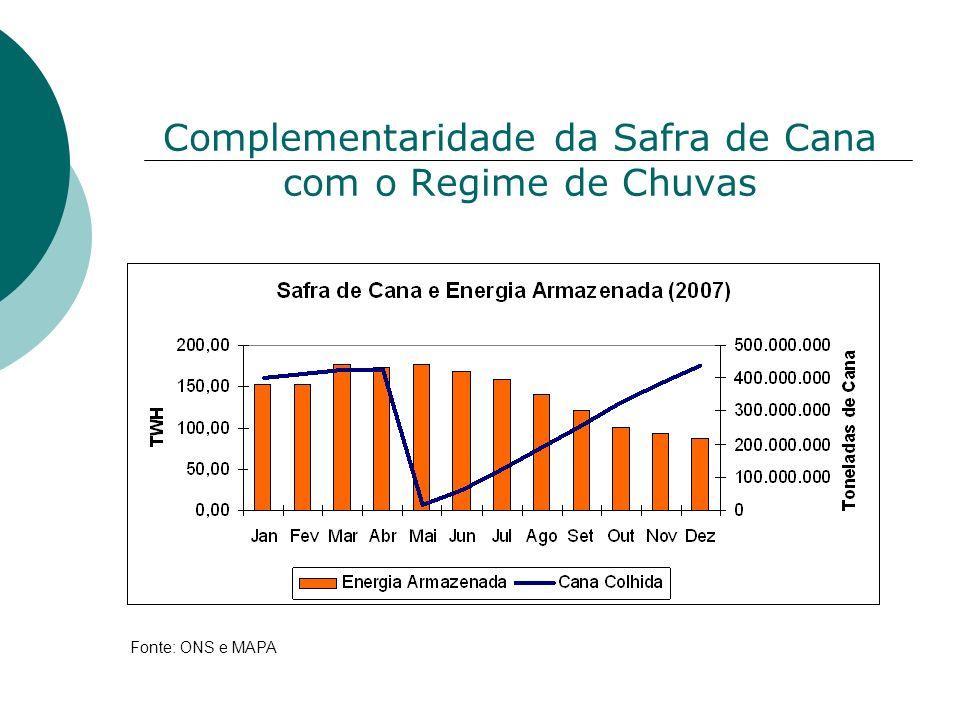Complementaridade da Safra de Cana com o Regime de Chuvas Fonte: ONS e MAPA