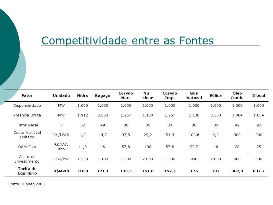 Competitividade entre as Fontes FatorUnidadeHídroBagaço Carvão Nac. Nu - clear Carvão Imp. Gás Natural Eólica Óleo Comb. Diesel DisponibilidadeMW1.000