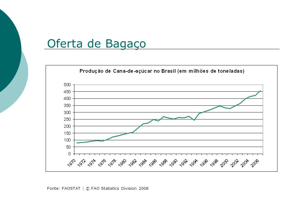 Oferta de Bagaço Fonte: FAOSTAT | © FAO Statistics Division 2008