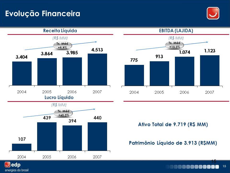15 Receita Líquida (R$ MM) Lucro Líquido (R$ MM) EBITDA (LAJIDA) (R$ MM) Tx. Méd +9.9% Tx. Méd +13.2% Tx. Méd +60.2% Evolução Financeira Ativo Total d