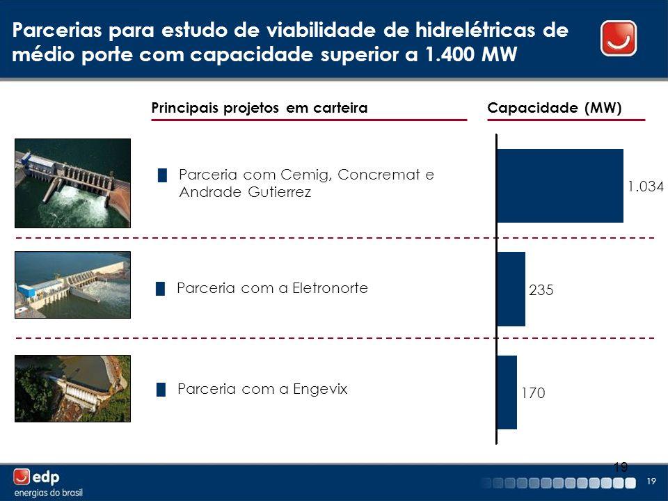 19 Parcerias para estudo de viabilidade de hidrelétricas de médio porte com capacidade superior a 1.400 MW Parceria com Cemig, Concremat e Andrade Gut