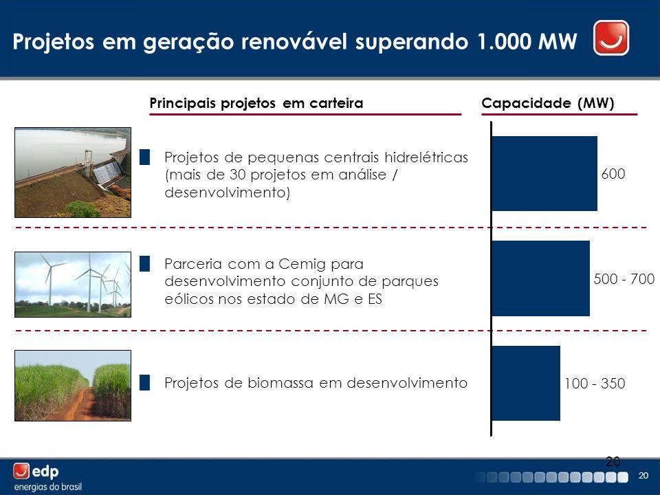 20 Projetos em geração renovável superando 1.000 MW Capacidade (MW)Principais projetos em carteira Projetos de pequenas centrais hidrelétricas (mais d