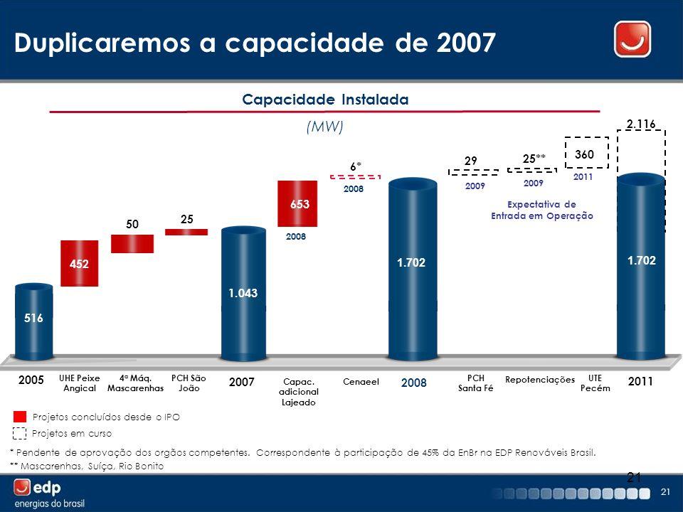 21 Capacidade Instalada (MW) Duplicaremos a capacidade de 2007 Projetos concluídos desde o IPO Projetos em curso 50 25 29 25** 360 2.116 516 452 1.043