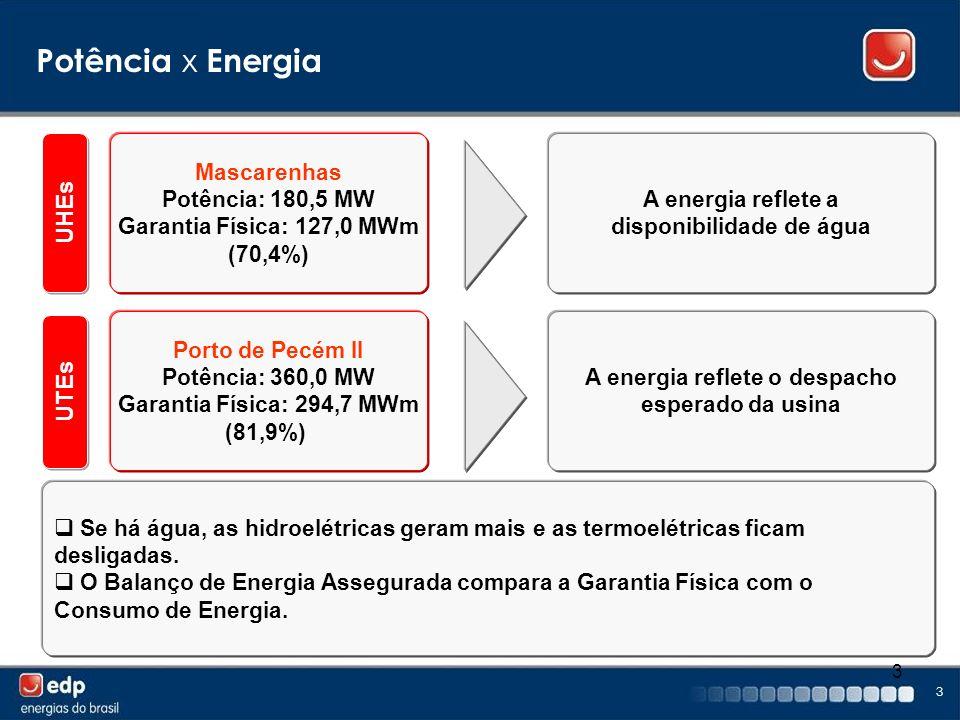 3 3 Potência x Energia UHEs UTEs Mascarenhas Potência: 180,5 MW Garantia Física: 127,0 MWm (70,4%) A energia reflete a disponibilidade de água Porto d