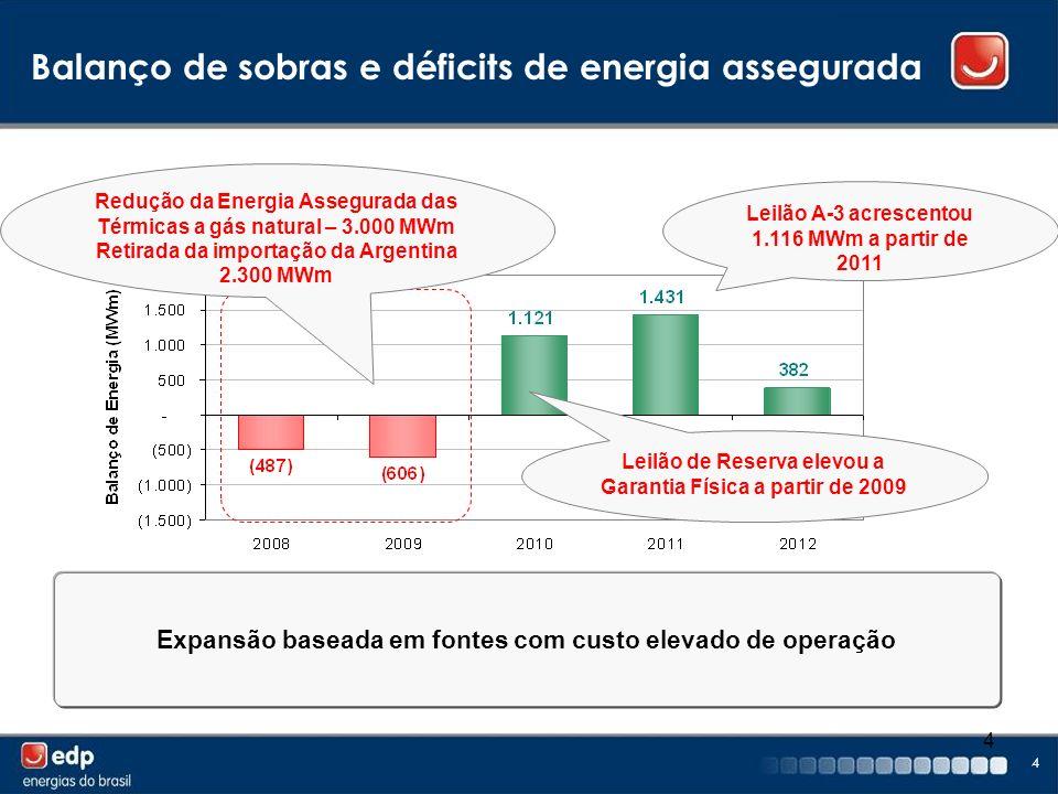 4 4 Balanço de sobras e déficits de energia assegurada Leilão de Reserva elevou a Garantia Física a partir de 2009 Redução da Energia Assegurada das T