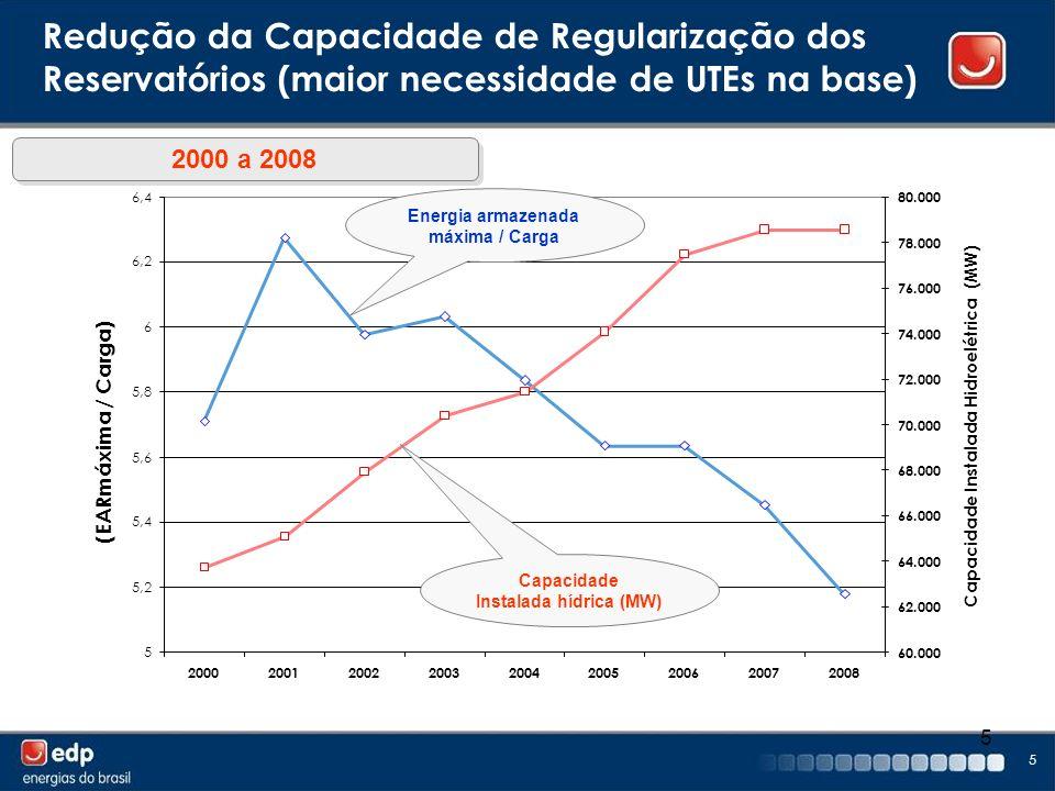 5 5 2000 a 2008 Redução da Capacidade de Regularização dos Reservatórios (maior necessidade de UTEs na base) 5 5,2 5,4 5,6 5,8 6 6,2 6,4 2000200120022