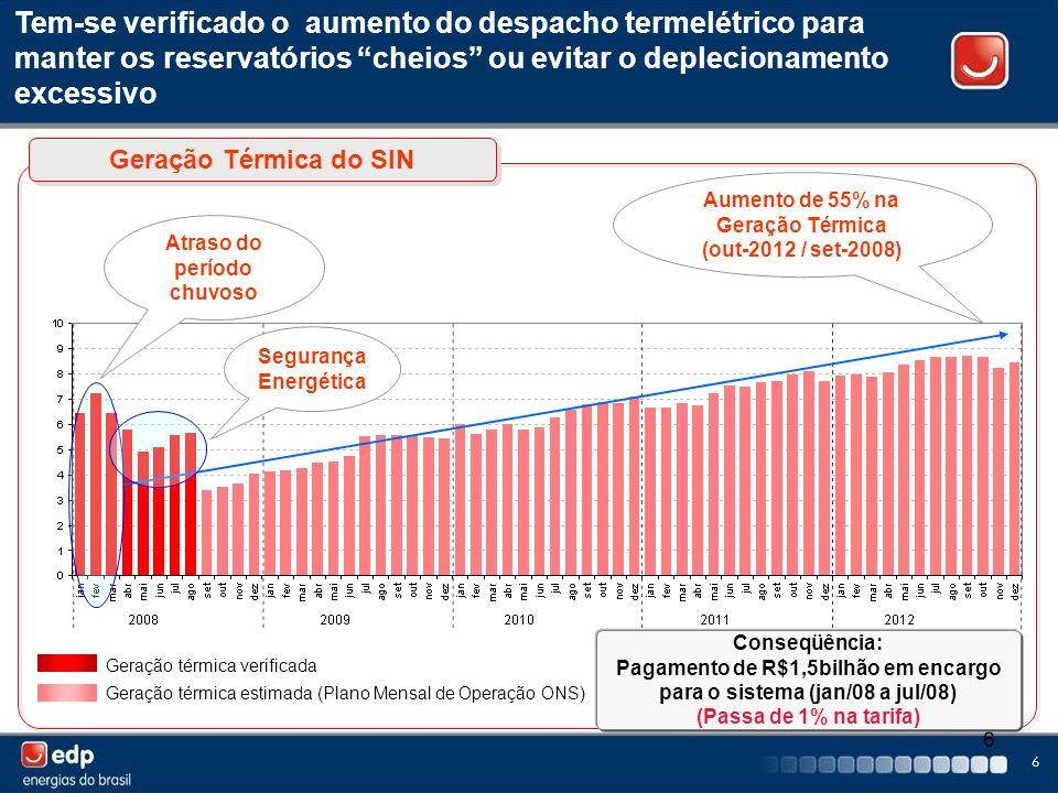 6 6 Tem-se verificado o aumento do despacho termelétrico para manter os reservatórios cheios ou evitar o deplecionamento excessivo Atraso do período c