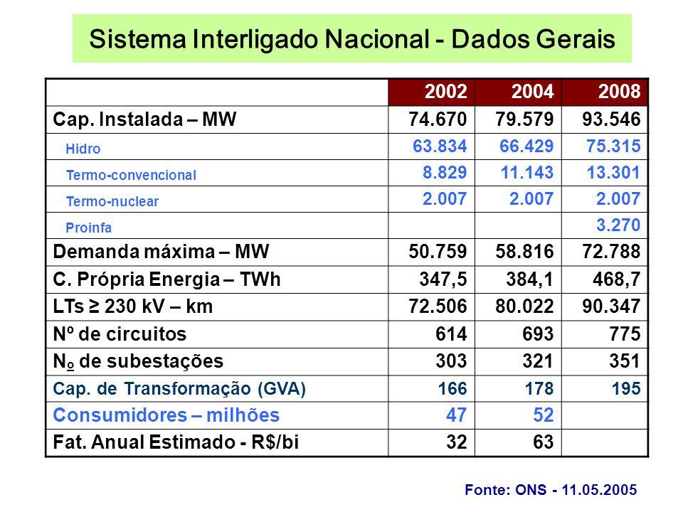 Sistema Interligado Nacional - Dados Gerais 200220042008 Cap.