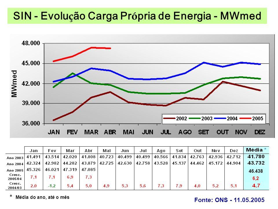 * Média do ano, até o mês 46.438 6,2 SIN - Evolu ç ão Carga Pr ó pria de Energia - MWmed Fonte: ONS - 11.05.2005