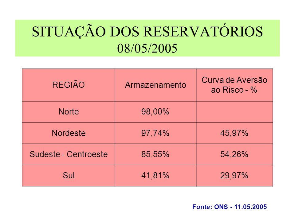 SITUAÇÃO DOS RESERVATÓRIOS 08/05/2005 REGIÃOArmazenamento Curva de Aversão ao Risco - % Norte98,00% Nordeste97,74%45,97% Sudeste - Centroeste85,55%54,26% Sul41,81%29,97% Fonte: ONS - 11.05.2005