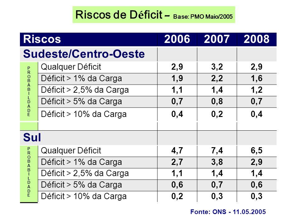 Riscos200620072008 Sudeste/Centro-Oeste PROBABILDADEPROBABILDADE Qualquer Déficit2,93,22,9 Déficit > 1% da Carga1,92,21,6 Déficit > 2,5% da Carga1,11,41,2 Déficit > 5% da Carga0,70,80,7 Déficit > 10% da Carga0,40,20,4 Sul PROBABILDADEPROBABILDADE Qualquer Déficit4,77,46,5 Déficit > 1% da Carga2,73,82,9 Déficit > 2,5% da Carga1,11,4 Déficit > 5% da Carga0,60,70,6 Déficit > 10% da Carga0,20,3 Fonte: ONS - 11.05.2005 Riscos de D é ficit – Base: PMO Maio/2005