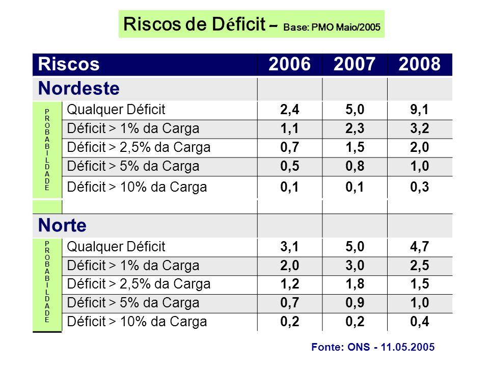 Riscos200620072008 Nordeste PROBABILDADEPROBABILDADE Qualquer Déficit2,45,09,1 Déficit > 1% da Carga1,12,33,2 Déficit > 2,5% da Carga0,71,52,0 Déficit > 5% da Carga0,50,81,0 Déficit > 10% da Carga0,1 0,3 Norte PROBABILDADEPROBABILDADE Qualquer Déficit3,15,04,7 Déficit > 1% da Carga2,03,02,5 Déficit > 2,5% da Carga1,21,81,5 Déficit > 5% da Carga0,70,91,0 Déficit > 10% da Carga0,2 0,4 Fonte: ONS - 11.05.2005 Riscos de D é ficit – Base: PMO Maio/2005
