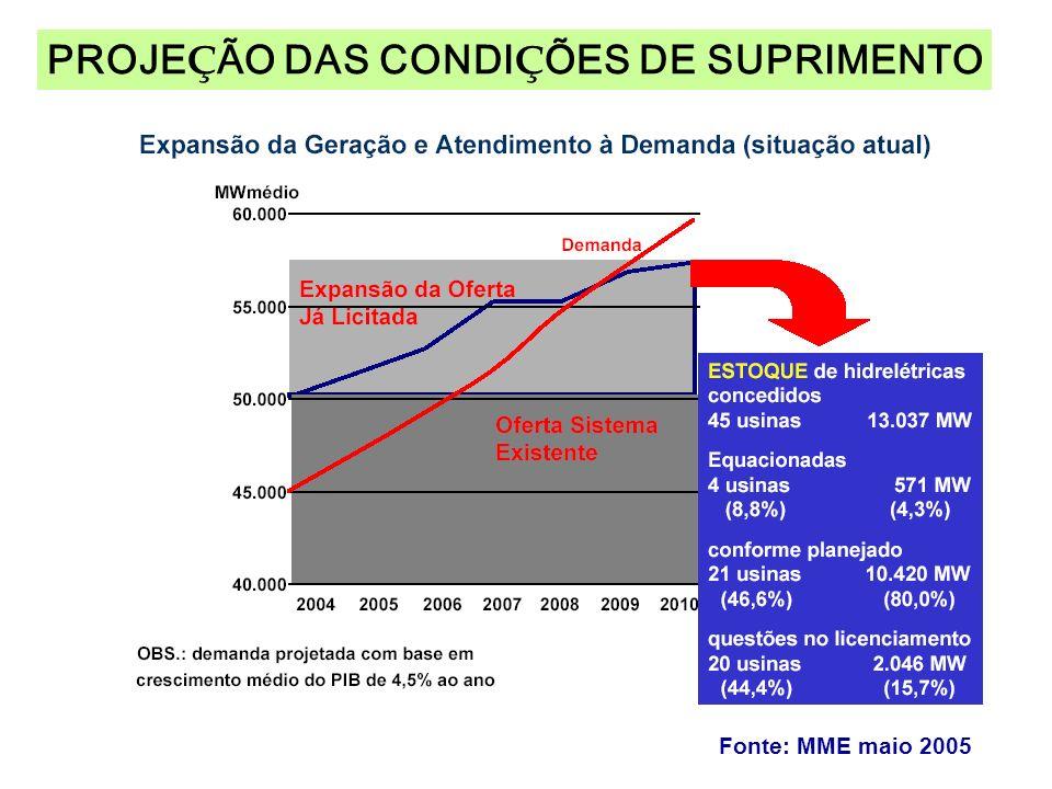 PROJE Ç ÃO DAS CONDI Ç ÕES DE SUPRIMENTO Fonte: MME maio 2005