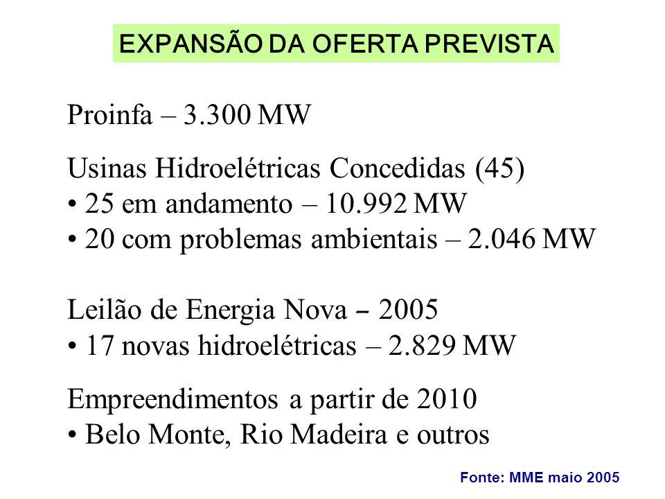 EXPANSÃO DA OFERTA PREVISTA Fonte: MME maio 2005 Proinfa – 3.300 MW Usinas Hidroelétricas Concedidas (45) 25 em andamento – 10.992 MW 20 com problemas ambientais – 2.046 MW Leilão de Energia Nova – 2005 17 novas hidroelétricas – 2.829 MW Empreendimentos a partir de 2010 Belo Monte, Rio Madeira e outros