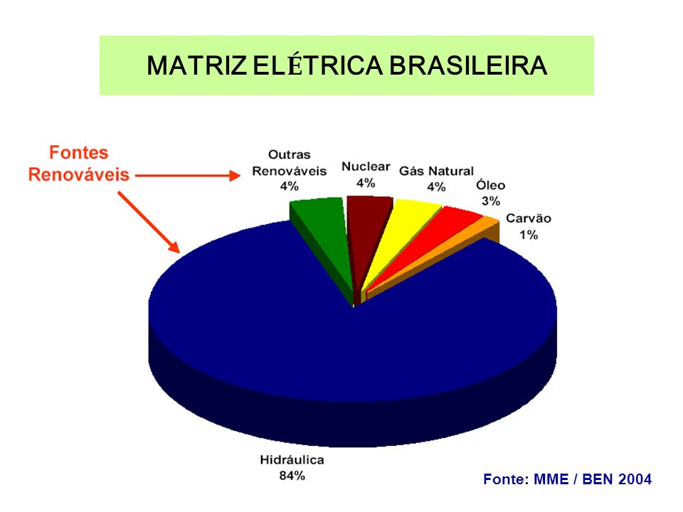 MATRIZ EL É TRICA BRASILEIRA Fonte: MME / BEN 2004