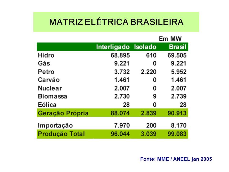 MATRIZ EL É TRICA BRASILEIRA Fonte: MME / ANEEL jan 2005