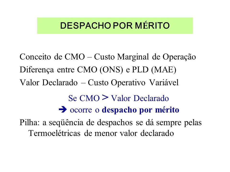 DESPACHO POR M É RITO Conceito de CMO – Custo Marginal de Operação Diferença entre CMO (ONS) e PLD (MAE) Valor Declarado – Custo Operativo Variável Se