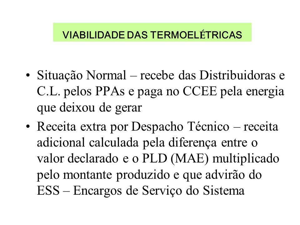 VIABILIDADE DAS TERMOEL É TRICAS Situação Normal – recebe das Distribuidoras e C.L.