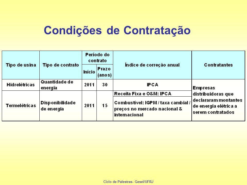 Condições de Contratação Ciclo de Palestras- Gesel/UFRJ