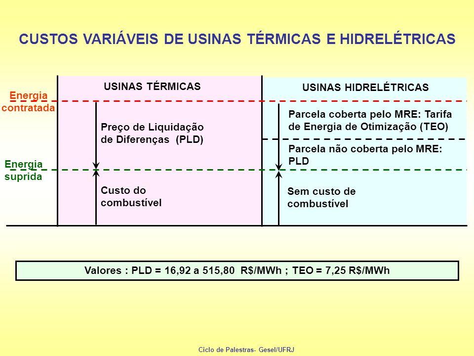 USINAS HIDRELÉTRICAS Sem custo de combustível Parcela não coberta pelo MRE: PLD Valores : PLD = 16,92 a 515,80 R$/MWh ; TEO = 7,25 R$/MWh Parcela cobe