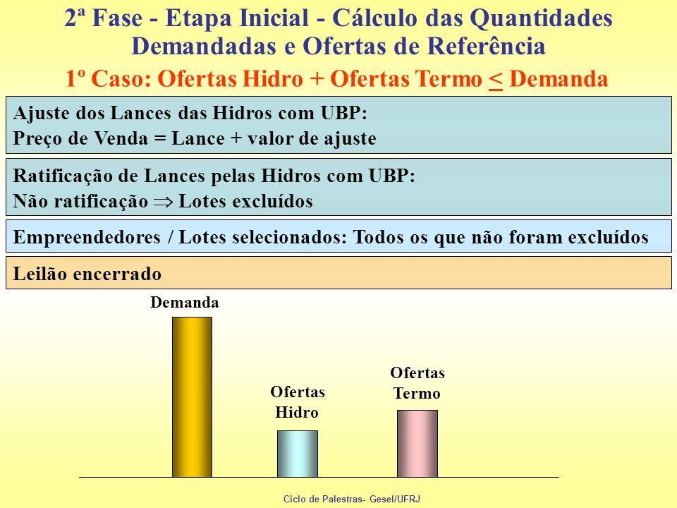 2ª Fase - Etapa Inicial - Cálculo das Quantidades Demandadas e Ofertas de Referência Ajuste dos Lances das Hidros com UBP: Preço de Venda = Lance + va