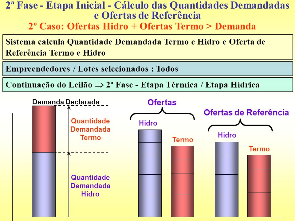 2ª Fase - Etapa Inicial - Cálculo das Quantidades Demandadas e Ofertas de Referência Empreendedores / Lotes selecionados : Todos Continuação do Leilão