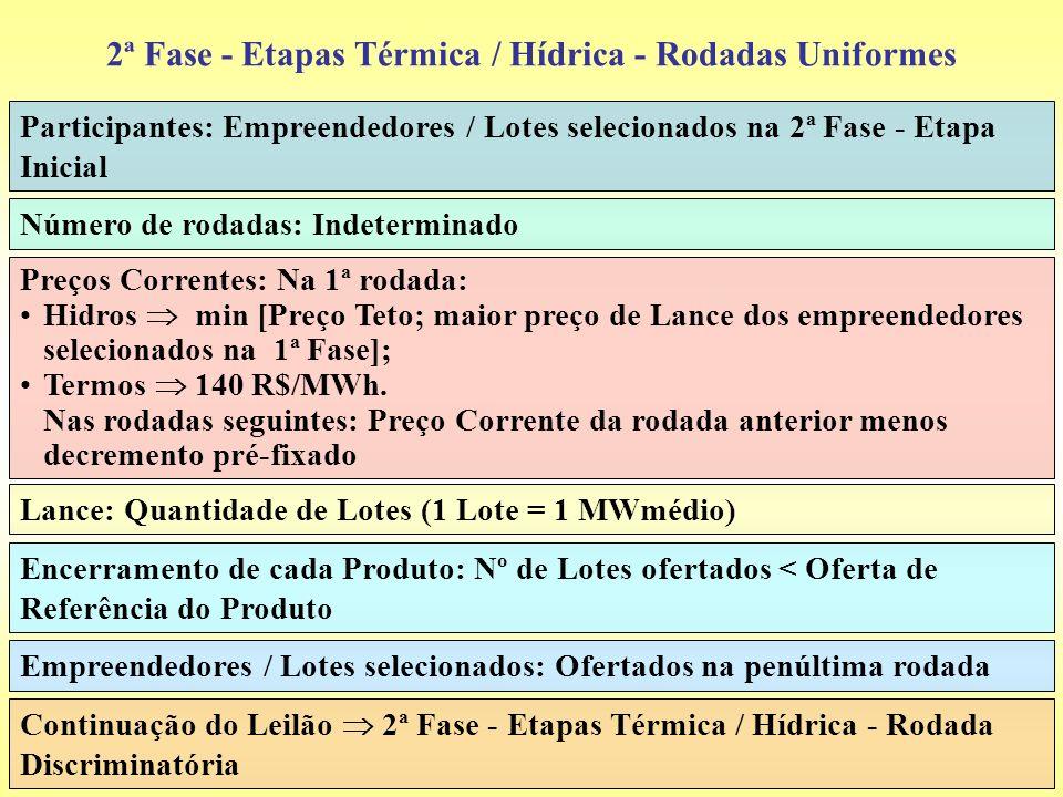 2ª Fase - Etapas Térmica / Hídrica - Rodadas Uniformes Participantes: Empreendedores / Lotes selecionados na 2ª Fase - Etapa Inicial Número de rodadas