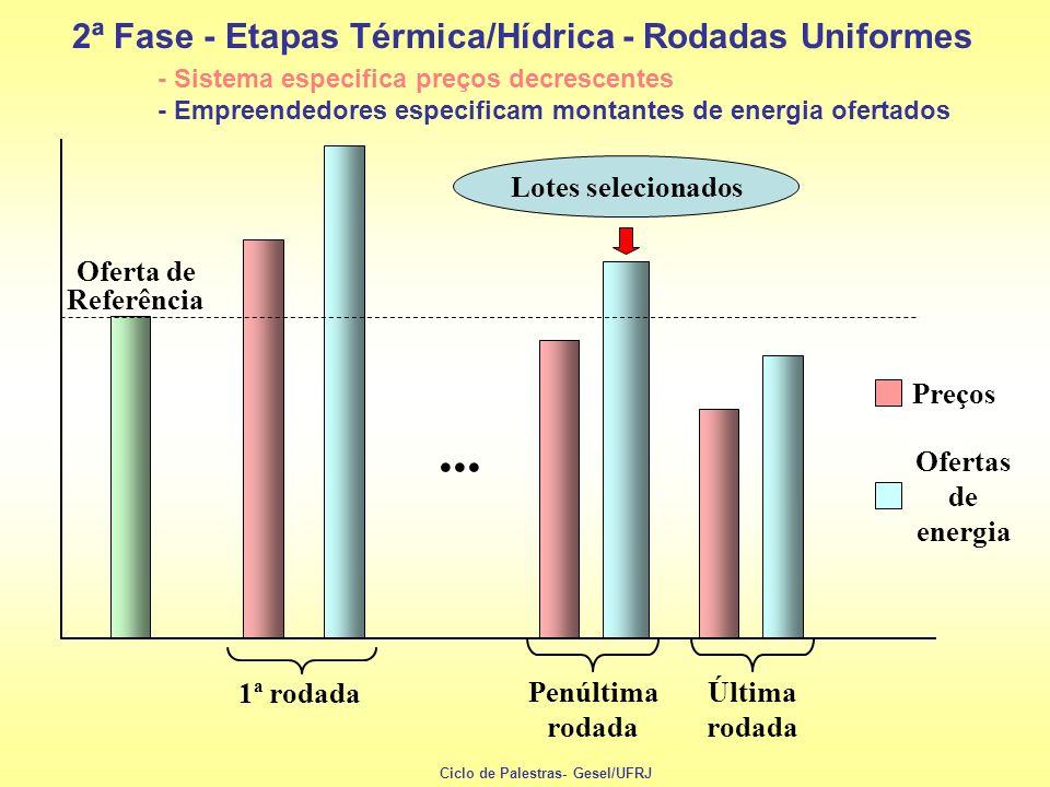 Oferta de Referência Penúltima rodada Última rodada 2ª Fase - Etapas Térmica/Hídrica - Rodadas Uniformes 1ª rodada Preços Ofertas de energia - Sistema