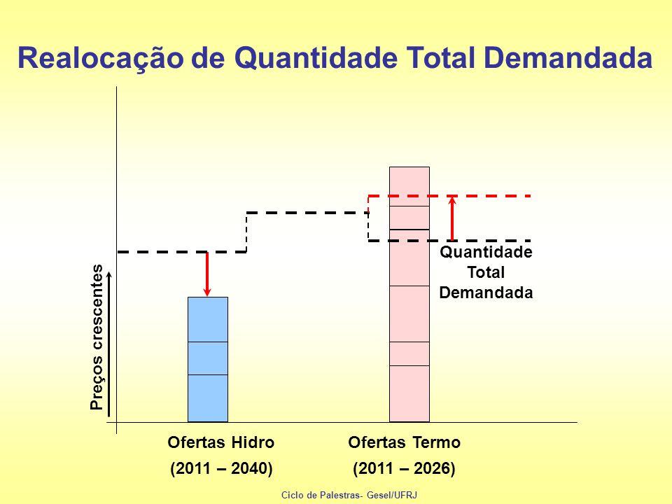 Quantidade Total Demandada Preços crescentes Ofertas Hidro (2011 – 2040) Ofertas Termo (2011 – 2026) Realocação de Quantidade Total Demandada Ciclo de