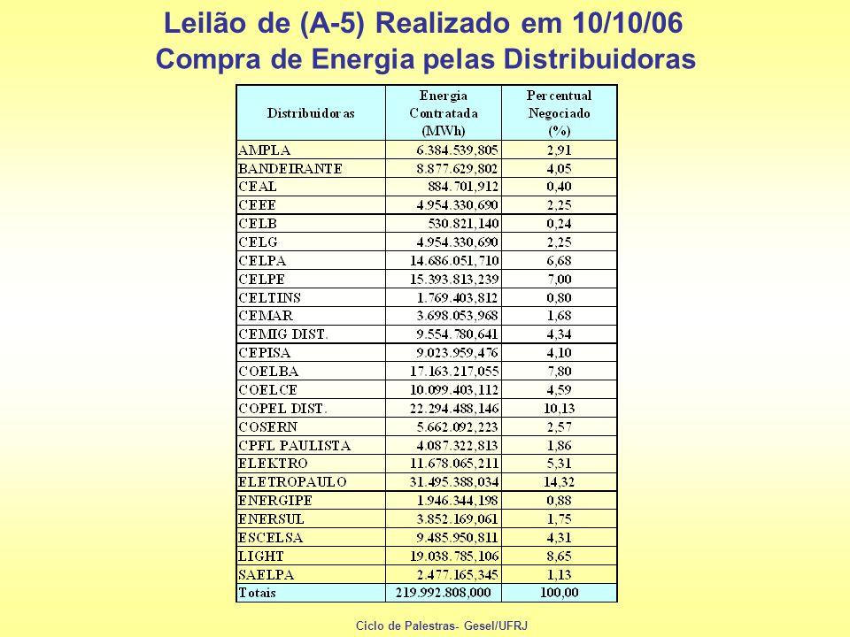 Leilão de (A-5) Realizado em 10/10/06 Compra de Energia pelas Distribuidoras Ciclo de Palestras- Gesel/UFRJ
