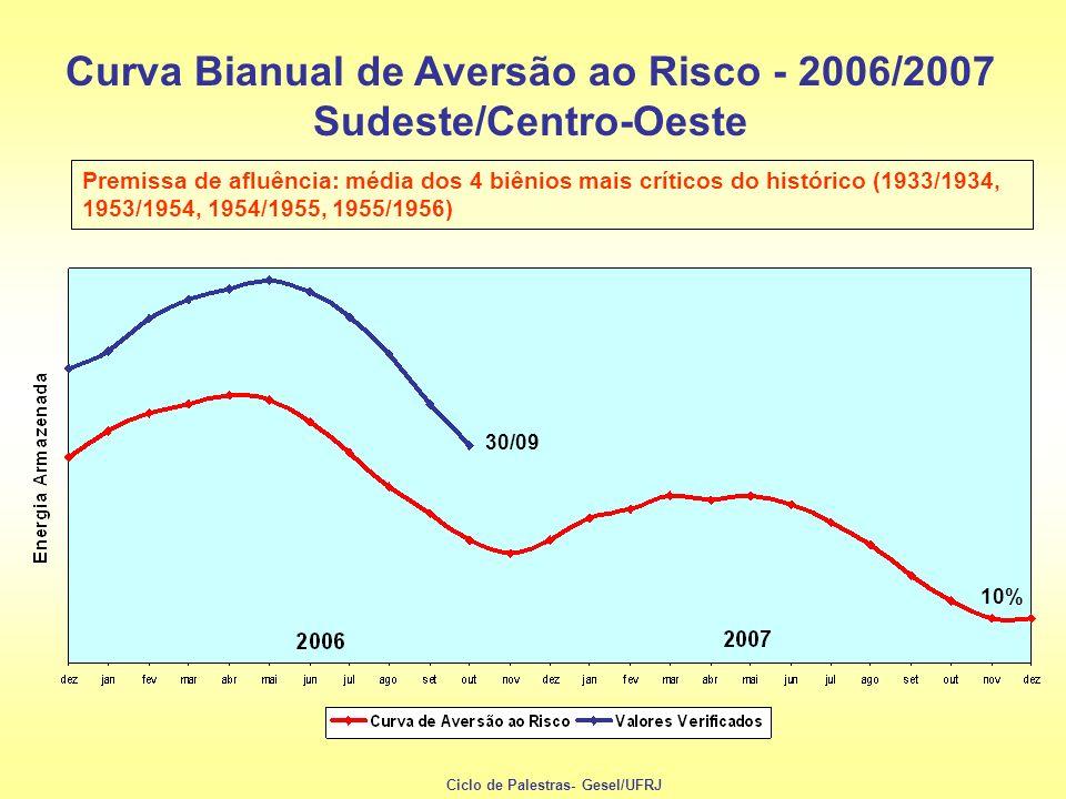 USINAS HIDRELÉTRICAS Sem custo de combustível Parcela não coberta pelo MRE: PLD Valores : PLD = 16,92 a 515,80 R$/MWh ; TEO = 7,25 R$/MWh Parcela coberta pelo MRE: Tarifa de Energia de Otimização (TEO) CUSTOS VARIÁVEIS DE USINAS TÉRMICAS E HIDRELÉTRICAS Preço de Liquidação de Diferenças (PLD) Custo do combustível Energia contratada USINAS TÉRMICAS Energia suprida Ciclo de Palestras- Gesel/UFRJ