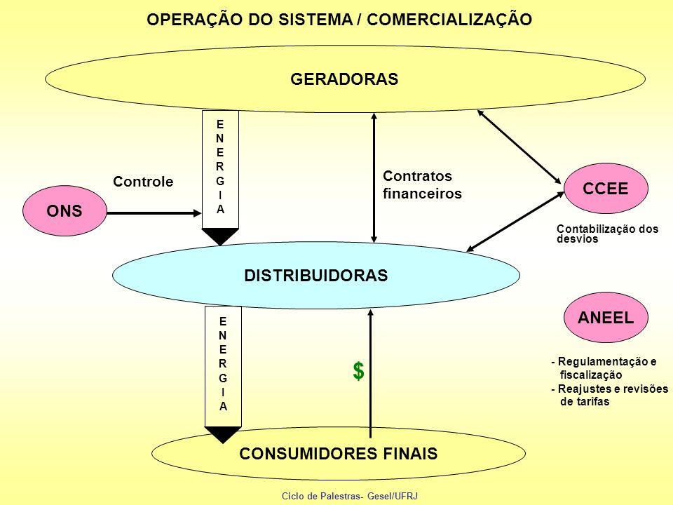 OPERAÇÃO DO SISTEMA / COMERCIALIZAÇÃO GERADORAS ONS DISTRIBUIDORAS CONSUMIDORES FINAIS CCEE $ Controle Contratos financeiros Contabilização dos desvio
