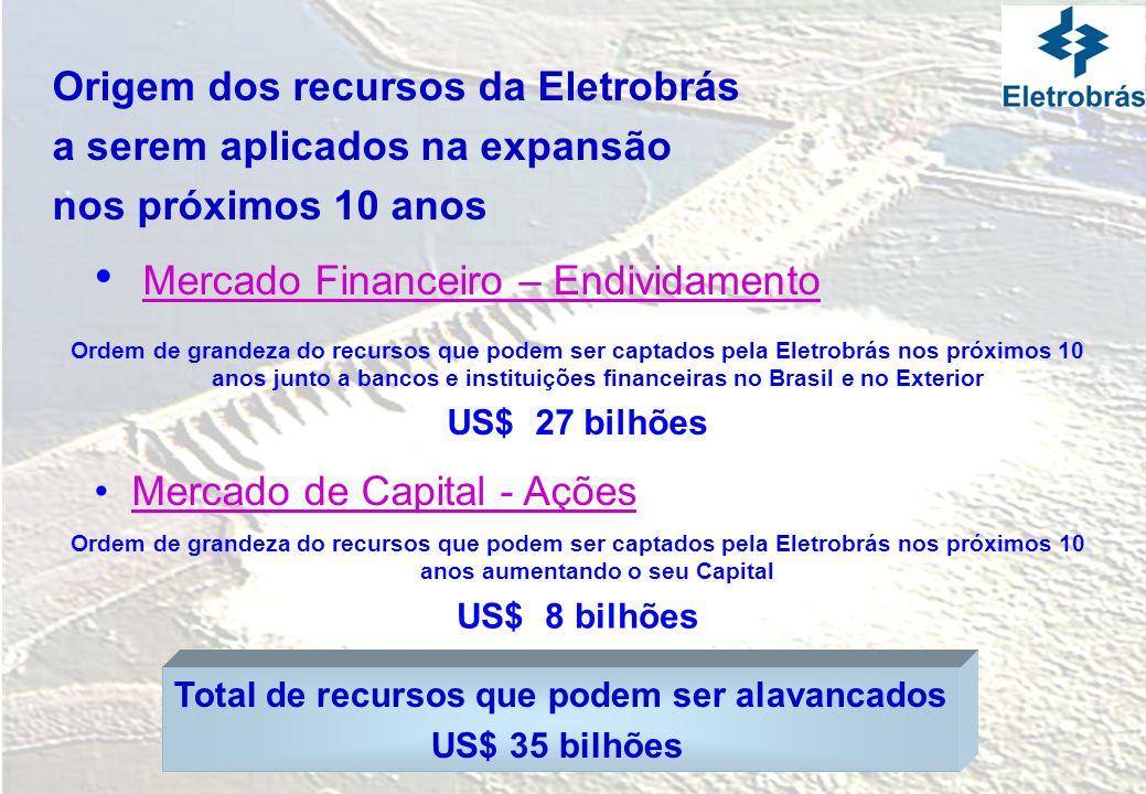 Origem dos recursos da Eletrobrás a serem aplicados na expansão nos próximos 10 anos Mercado Financeiro – Endividamento Mercado de Capital - Ações Ord
