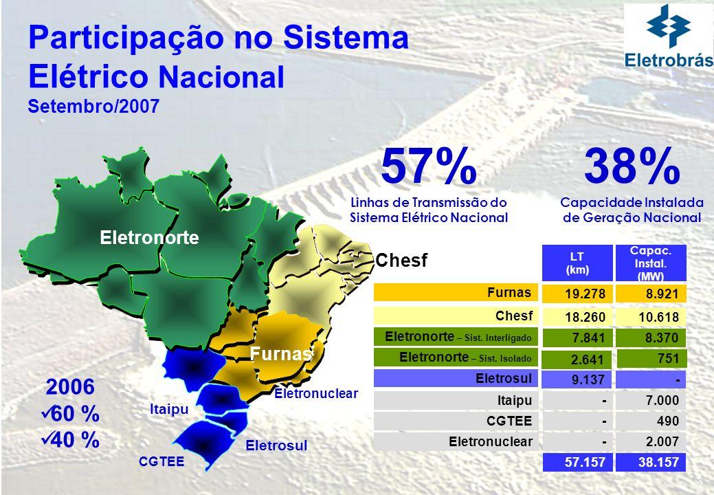 IntegradaCompetitiva Rentável Eletrobrás Conclusão : Fortalecer o Sistema Eletrobrás Contribuir para o Crescimento da Oferta de Energia de modo Sustentável para o Desenvolvimento Social e Econômico do Brasil